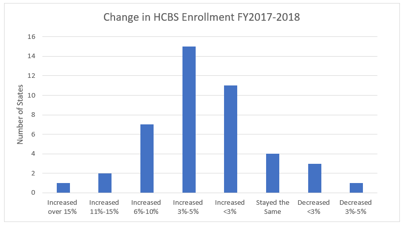 Chart showing changes in hcbs enrollment fiscal year 2017 through 2018